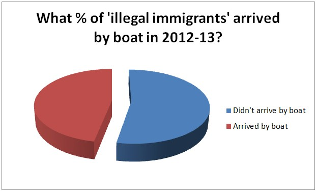 Percentage of illegal immigrants boat people