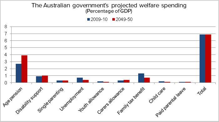 Projected welfare spending the same in 35 years