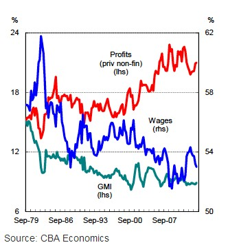 Profits vs wages