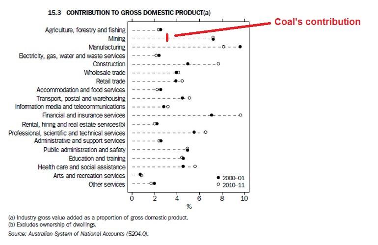 Coal GDP