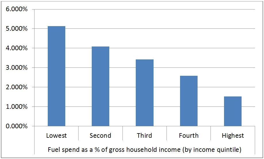 Fuel spend as a proportion of gross household income