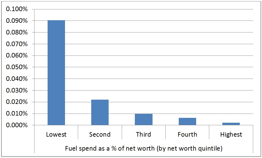 Fuel spend as a proportion of net worth
