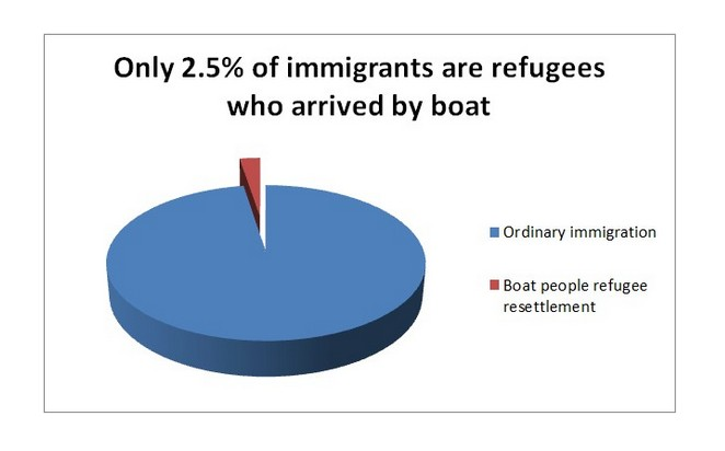 Boat people represent 2 percent of our immigration