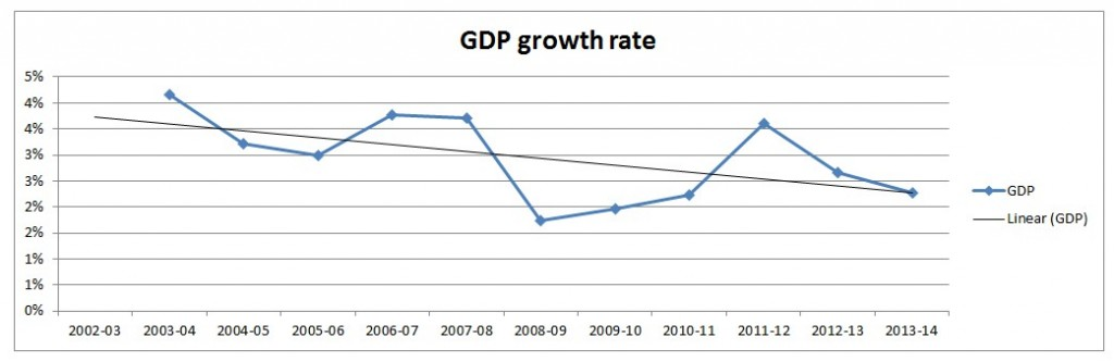 GDP growth rate change