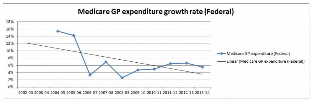 GP Medicare expenditure growth rate change