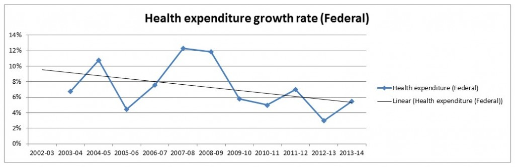 Health expenditure growth rate change