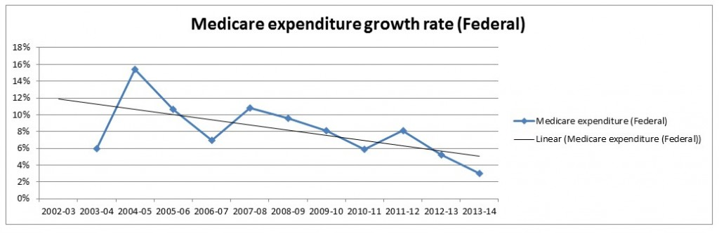 Medicare expenditure growth rate change