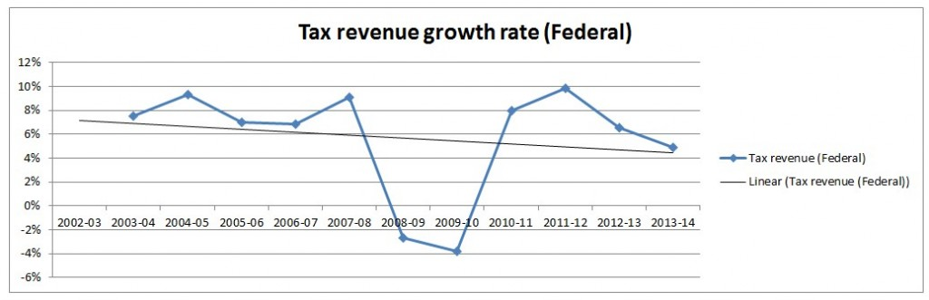 Tax revenue growth rate change