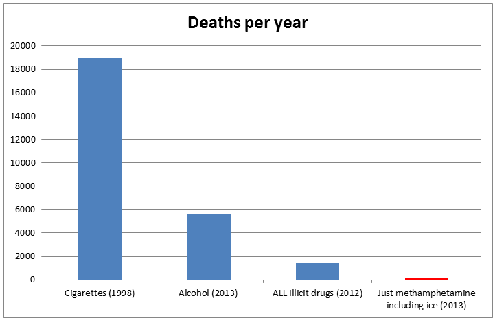 Deaths caused by drugs