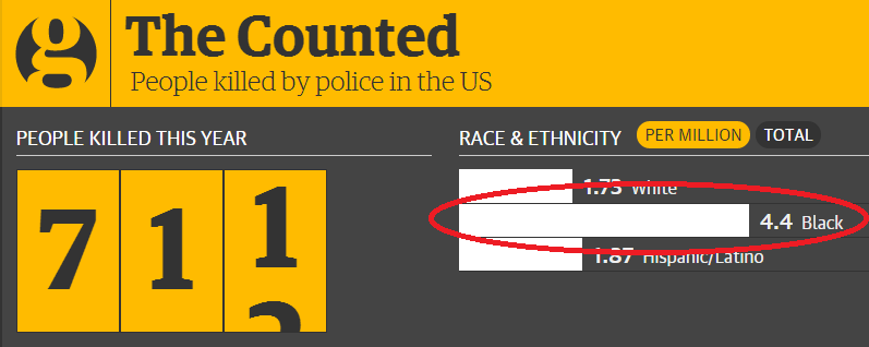 People killed by police in the US