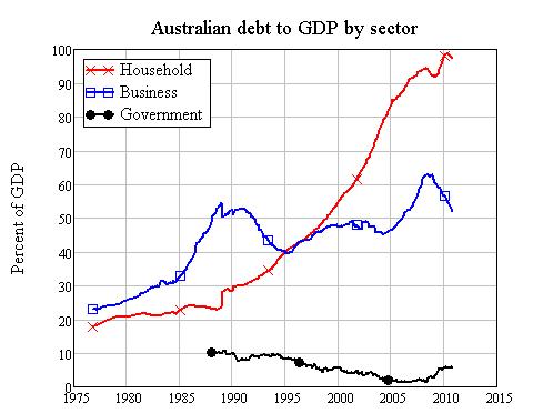 Keen-Aust-debt-to-GDP1