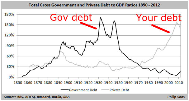 When government debt is low, guess who picks up the tab?